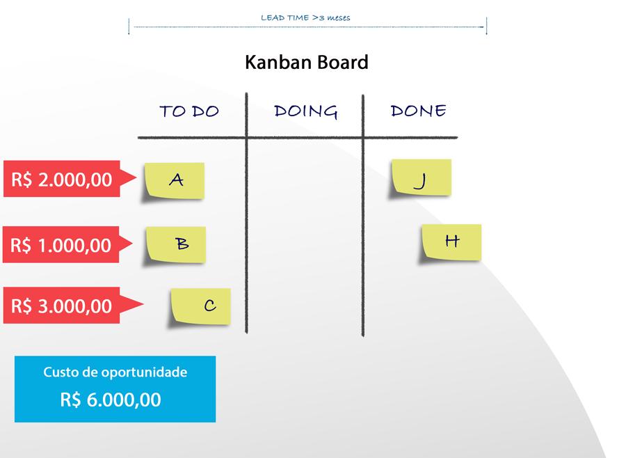 Quadro kanban com atividades