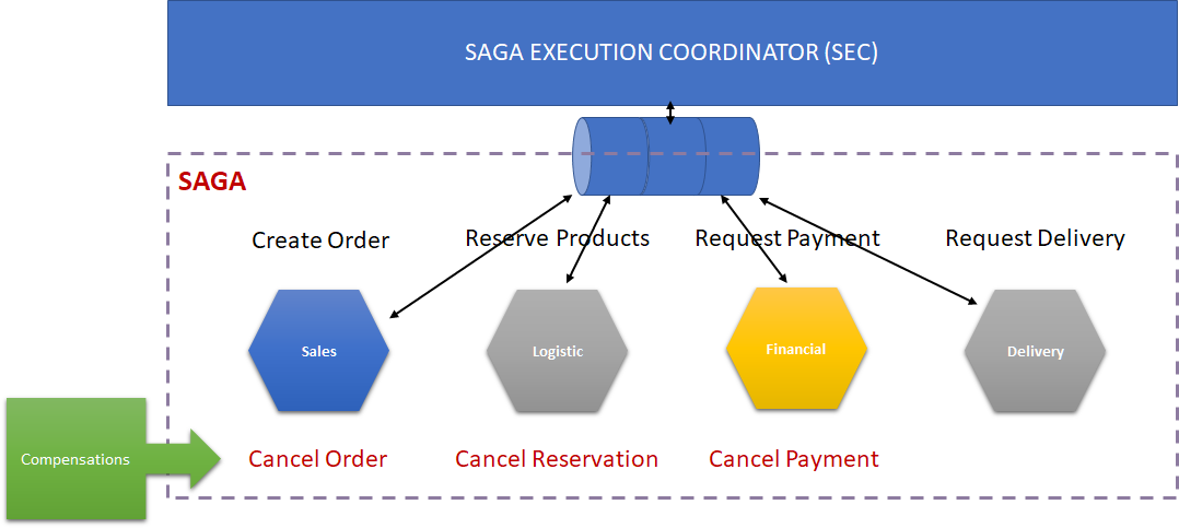 Implementing Complex Distributed (Business) Transactions with Saga